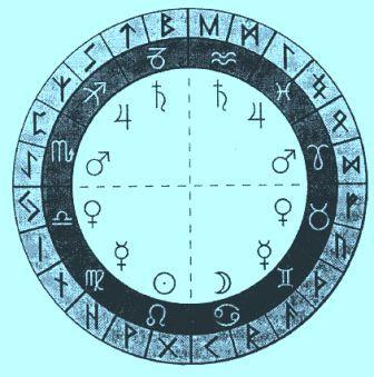 Руны и знаки зодиака интернет-магазин Magic-Kniga