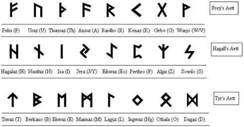 Скандинавский рунический алфавит - интернет магазин Magic-Kniga